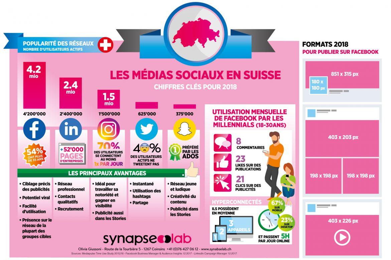 Les réseaux sociaux en Suisse en 2018